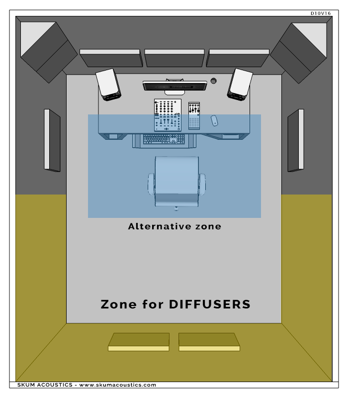 advisable areas for the installation of diffusers