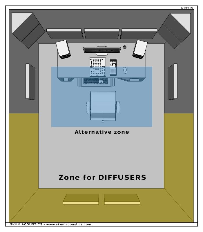 zone consigliate per l'installazione dei pannelli diffusori